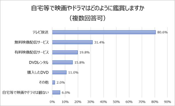 グラフ3「自宅等で映画やドラマはどのように鑑賞しますか」.png