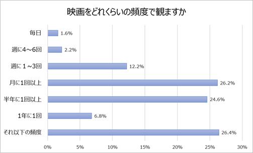 グラフ1「映画をどれくらいの頻度で観ますか」.png