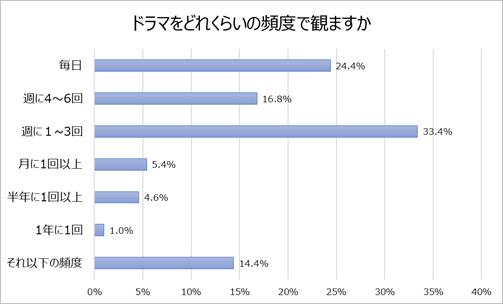 グラフ2「ドラマをどれくらいの頻度で観ますか」.png